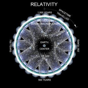 #DEW, #DiamondAgeofArchitecture, #EdgeofSpace, #Fallingbodies, #GravityRevolution, #GravityTest, #STEAM
