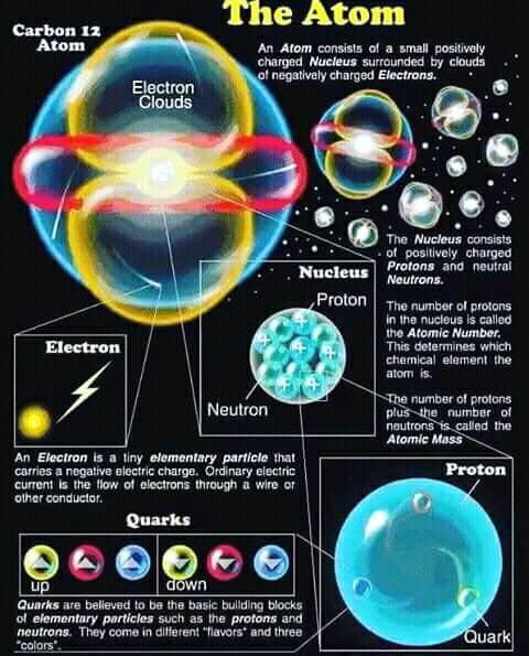 Atoms Implosion