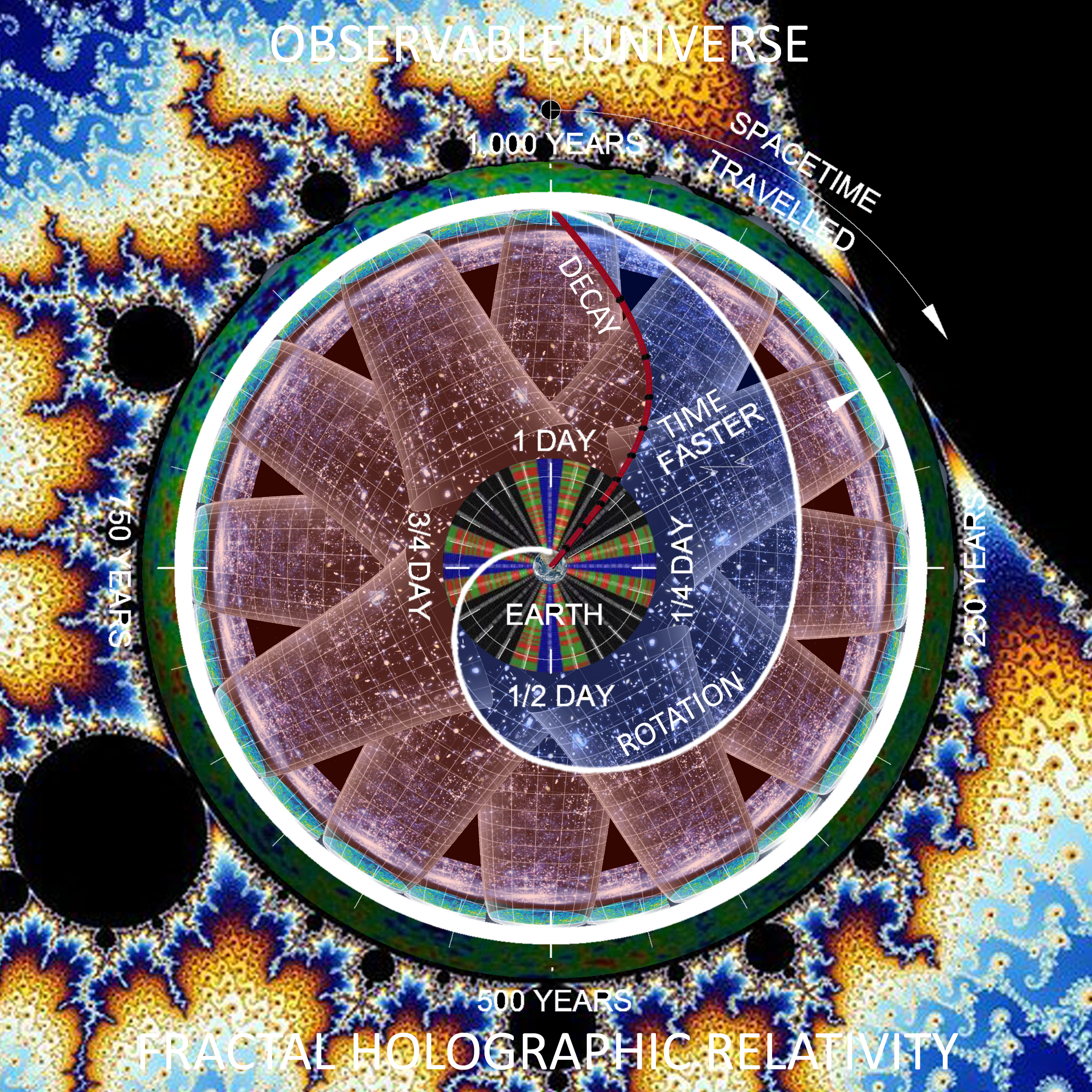#BigBang #CMB #HorizonProblem #Mandalas #CosmicMicrowaveBackground #Boundary of #ObservableUniverse is #EvenlyDistributed #InEveryDirection #AboveEarth as #WMAP #PreciselyMeasured, and the #AxisOfEvolve is #PerfectlyAligned with #SolarEclipticPlane #AboutEarth.
