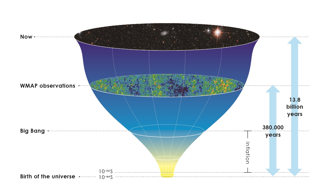 #BigBang #CMB #HorizonProblem #Mandalas #CosmicMicrowaveBackground #Boundary of the #ObservableUniverse is #EvenlyDistributed #InEveryDirection #AboveEarth as #WMAP #PreciselyMeasured. How's #Earth #Form at the #UniversalCentroid #9BillionYears after #Inflation?